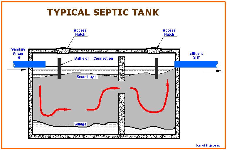 طراحی سپتیک تانک فاضلاب