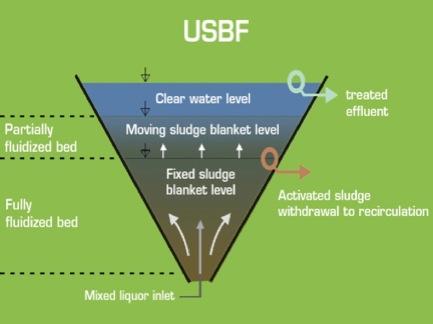 فرآیند تصفیه فاضلاب USBF و SBR