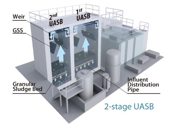 فرآیند بی هوازی UASB
