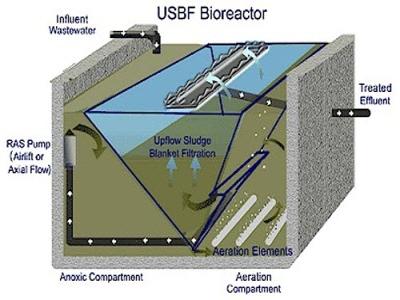 راکتور تصفیه فاضلاب USBF