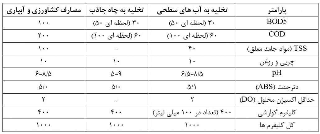 استاندارد خروجی فاضلاب در ایران