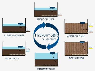 تفاوت فرآیند تصفیه فاضلاب USBF و SBR در چیست؟