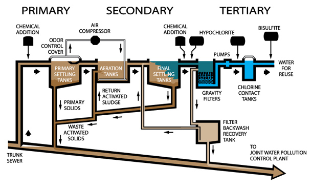 طراحی مراحل تصفیه خانه فاضلاب