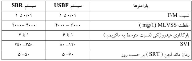 مقایسه فرآیند تصفیه فاضلاب USBF و SBR
