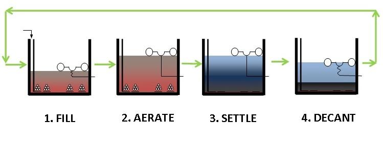 مراحل تصفیه فاضلاب SBR