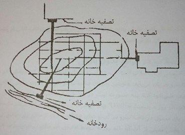 الگو شعاعی شبکه فاضلاب رو