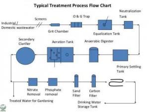 مراحل تصفیه فاضلاب فیزیکی بیولوژیکی پیشرفته